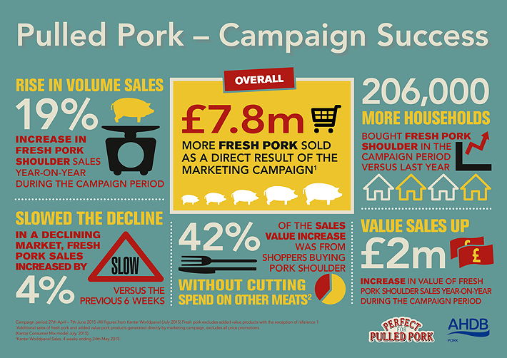 Pulled-pork_campaign_results
