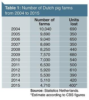 Dutch_farm_sales_table