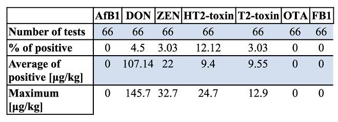 Mycotoxins chart