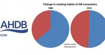 AHP KW cooking habits
