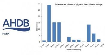 AHP PSA dates