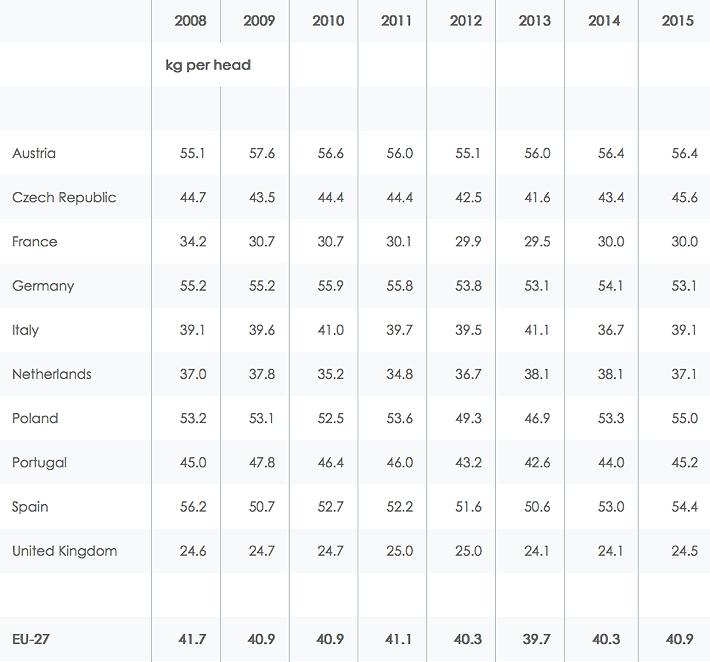 AHDB_EU_per capita_consumption_2015