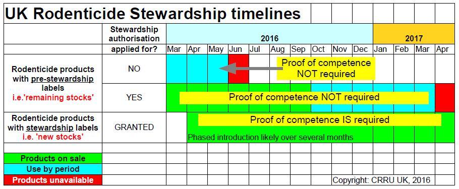 CRRU Timelines