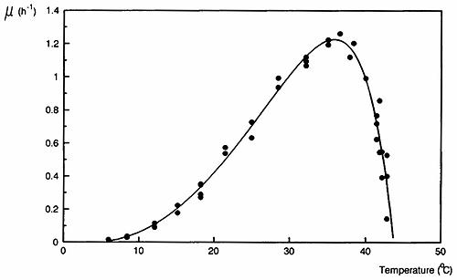 1606PW-Curve_of_Ratkowsky