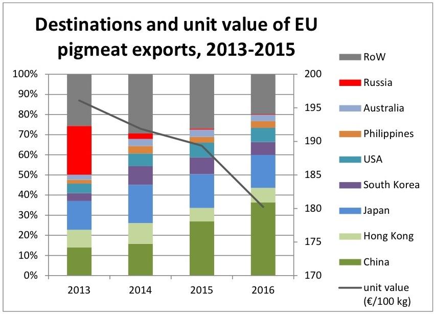 EC exports trend June 20