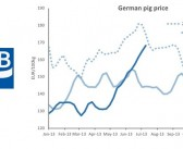 German pig price rise is good for the UK
