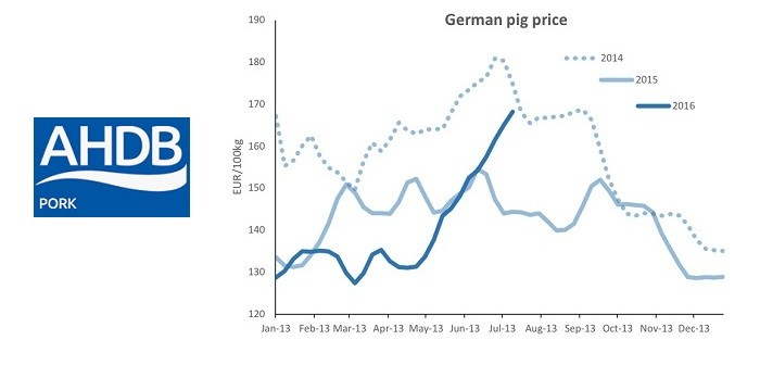 AHP German price trend July 21