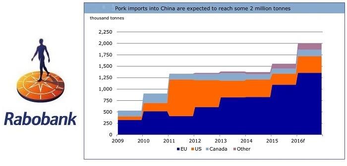 Rabobank China July 6