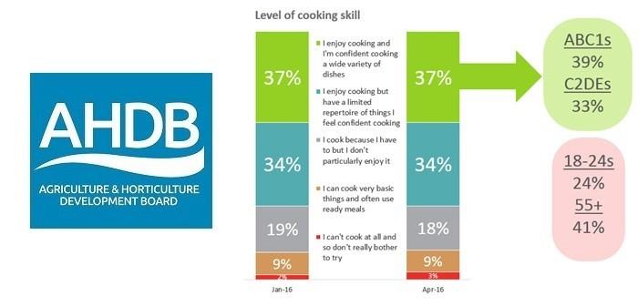 AHDB cookingskill