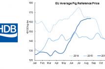 AHP eu-pig-prices Aug 30