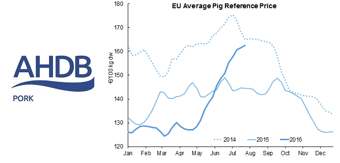 AHP eu-pig-prices July 29