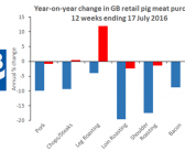 Pork sales volumes hold steady but not prices