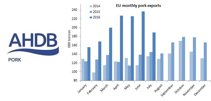 AHP EU exports Sept 20