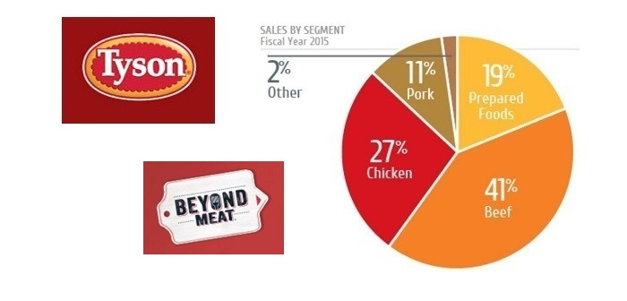 Tyson foods + Beyond Meat
