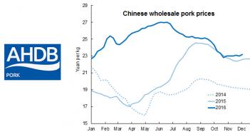 AHP China chart Dec 13