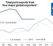 AHP global exports Dec 5