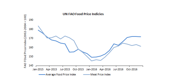 fao-food-price Jan 16
