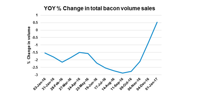 AHP bacon-sales Feb 9