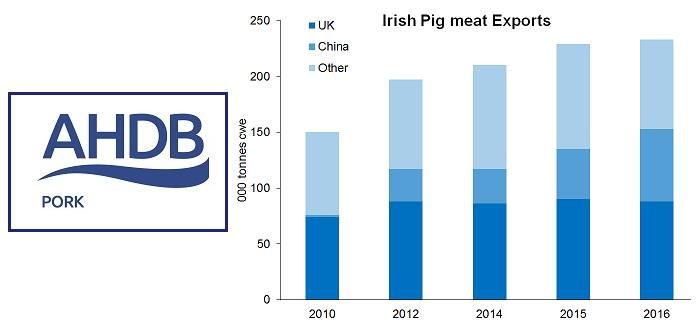 AHP ireland-pig-meat Feb 20