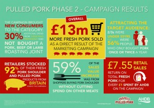 The Pulled Pork campaign produced some impressive results. AHDB Pork is anticipating similar success with the new Midweek Meals campaign, especially in encouraging more of the under-55s to begin regularly using pork loin in their weekly menus
