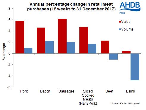 retail-chart