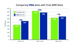Comparing VIDA with Trial AMR diets graph
