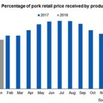 Percentage of pork retail price received by producers
