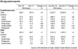 pig exports