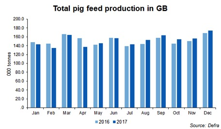 total pig feed production in Uk