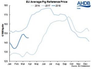 EU average pig reference price