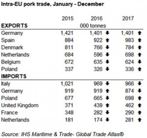 Intra EU pork trade
