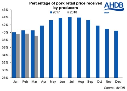 percentage of pork etc