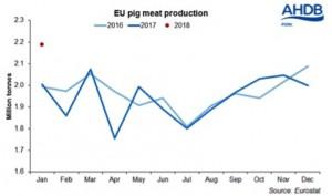 EU production