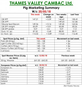 Thames Valley Cambac - May 20 2018