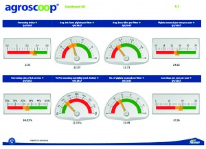 Agroscoop dashboard screenshot