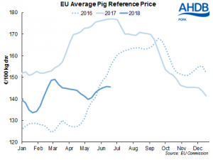 eu-pig-prices