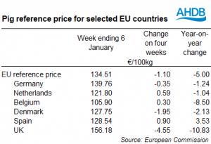 2-eu-pig-prices
