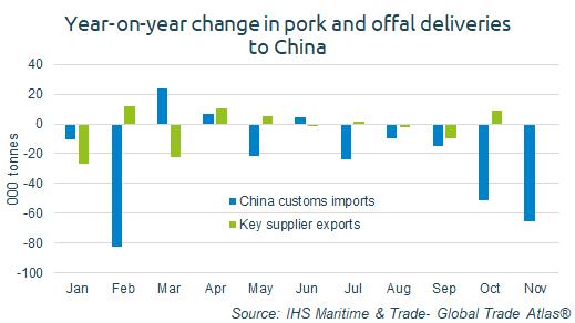 china trade figures
