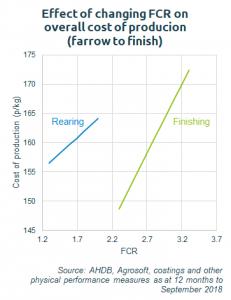 fcr-chart-1