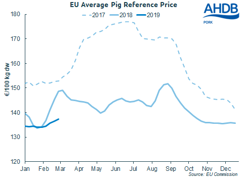 7-eu-pig-prices