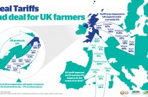 What the tariff regime means for UK farmers