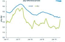 2-lack-of-pig-price-uplift