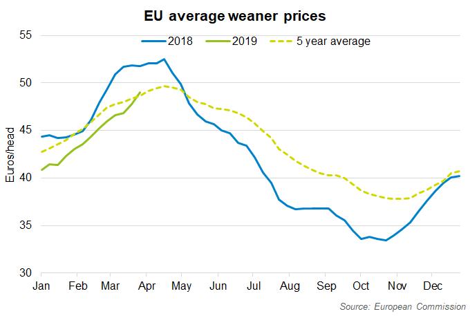 eu-weaner-prices