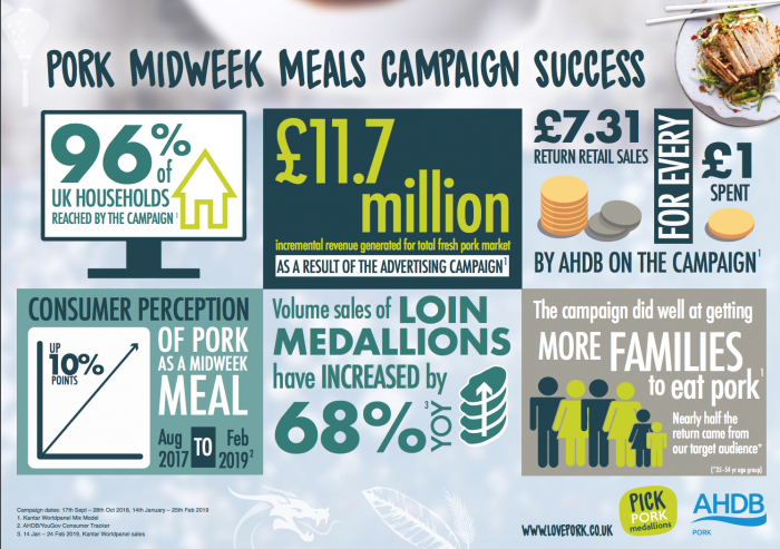 Midweek meal graphic
