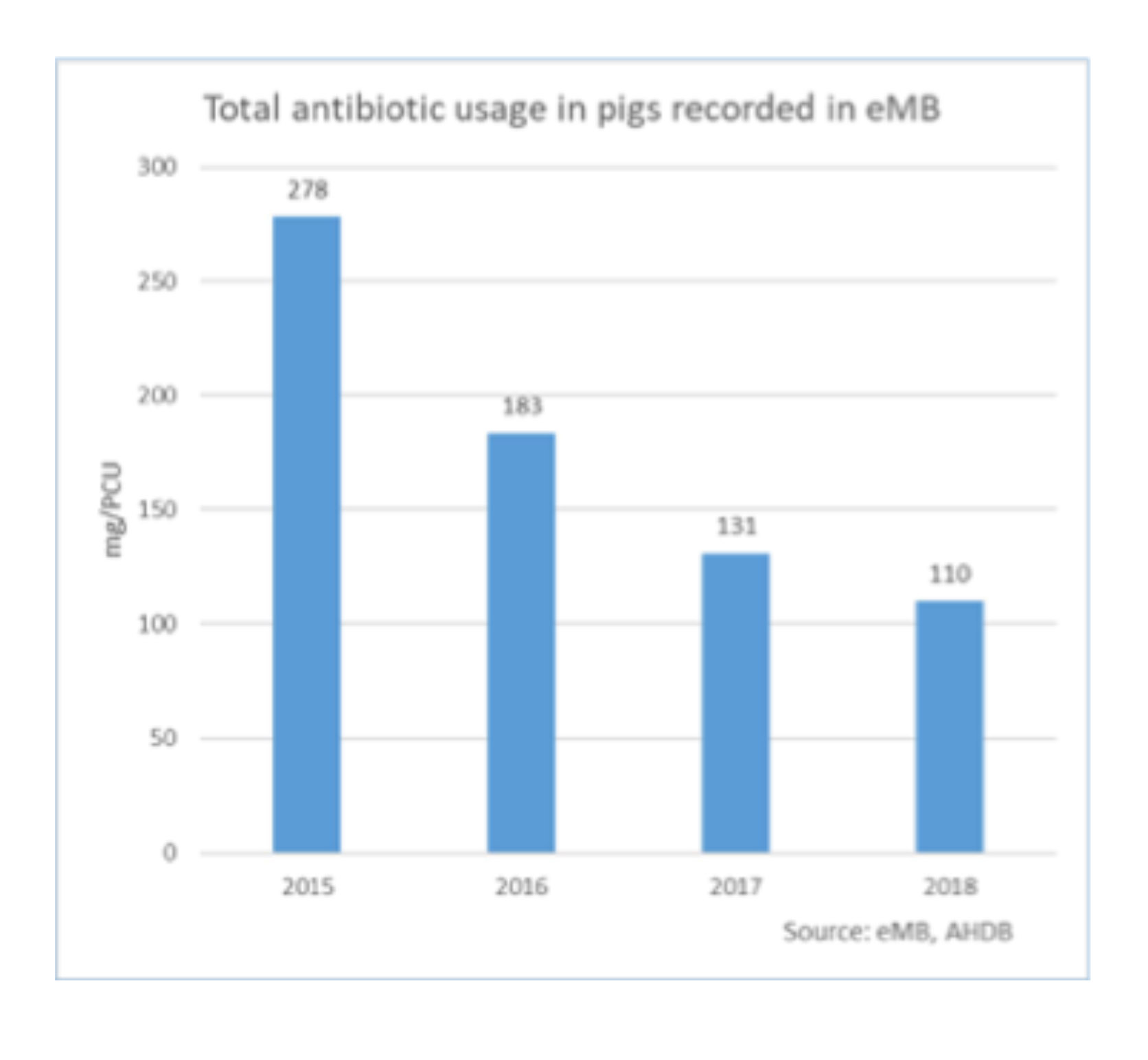 Total antibiotic usage in pigs recorded in eMB
