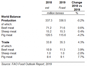fao-food-outlook