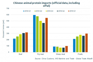 The USDA anticipates Chinese chicken meat imports could rise by nearly 70% this year