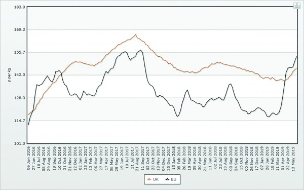 This graph shows how UK prices have failed to keep pace with EU price rises in recent months
