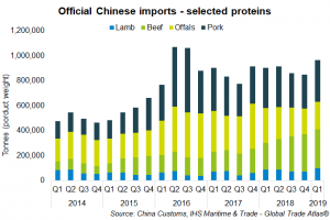 china-protein-imports