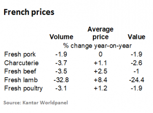 french-pork-prices